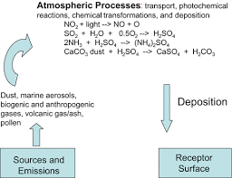 Atmospheric Deposition Springerlink