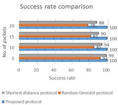 Rate Comparison Chart Success Rate Comparison Chart Download Scientific Diagram