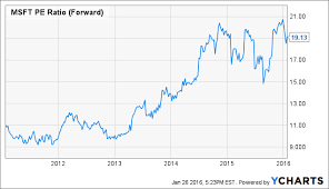 microsoft stock is microsoft overvalued microsoft corporation nasdaq msft