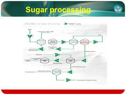 Flow Chart Of Industrial Processing Ppt Video Online Download