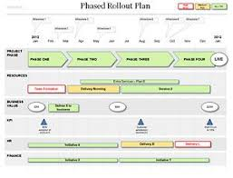 rollout strategy template. Powerpoint Rollout Plan Template IT stuff Pinterest Project
