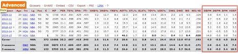Basketball Plus Minus Chart Introducing Box Plus Minus Bpm Sports Reference Com