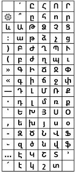 Ansi Character Chart Armscii Wikipedia
