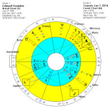 Edward Snowden Birth Chart Edward Snowden Receives Support From Nyt Modern Vedic