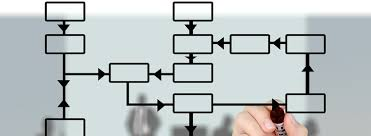 Minnesota Fundraising Sales Tax Flow Chart Avalara