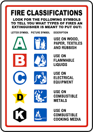 Fire Extinguisher Types Chart Fire Extinguisher Classification Sign
