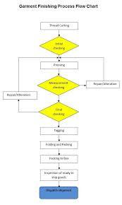 Garment Manufacturing Process Flow Chart Process Flow
