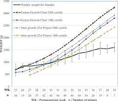 Growth Of Extremely Low Birth Weight Infants At A Tertiary