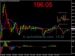 Hindalco Live Chart Sachin Bhatia Equity Research