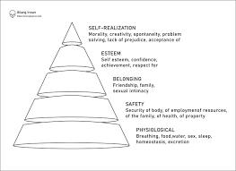 5/1960 tentang peraturan dasar nah, itulah tadi artikel yang dapat dituliskan kepada segenap pembaca terkait dengan pengertian pertanian menurut para ahli, sejarah. Maslow S Hierarchy Of Needs 5 Kebutuhan Dasar Manusia