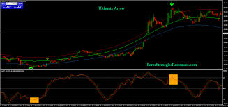 Arrow Momentum Chart Ultimate Arrow Binary Strategy Forex Strategies Forex