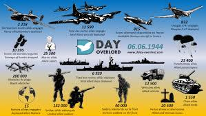 D Day Figures