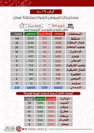 """عُمان نيوز   OMAN NEWS on Twitter: """"أكثر من 30 ألف إصابة في محافظة #مسقط  وولاية #السيب تتخطى حاجز 11 ألف إصابة بفيروس #كورونا المستجد.… """""""