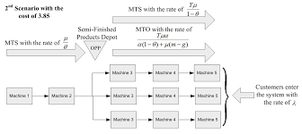Mto Organization Chart Production Line Performance Analysis Within A Mts Mto