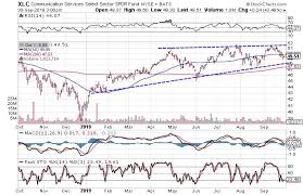 Spdr Performance Chart 3 Bullish Charts For Communication Services Sector