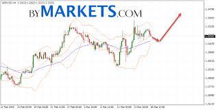 Gpd To Usd Chart Gbp Usd Forecast Pound Dollar On March 19 2019 Bymarkets Com