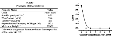 Effect Of Catalyst Concentration On Esterification Reaction