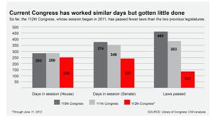Congress Same Hours Half The Work Cnnpolitics