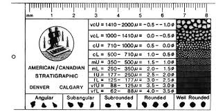 grain size chart rock and sand identification