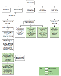 Flow Chart Of Causes Of Global Warming The Infrastructure Imperative Of Climate Change Risk Based