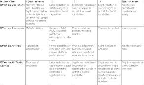 Job Hazard Ent Template Activity Analysis Free Design Usace