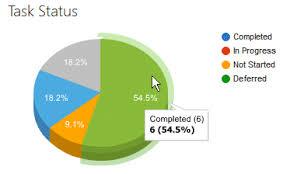 Pie Chart Sharepoint 2013 Chart Sharepoint Web Part
