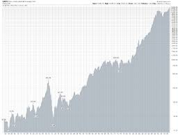 Historical Financial Charts Are You Invested In These Markets