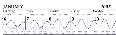 Ketchikan Tide Chart Quiz Question Of The Week