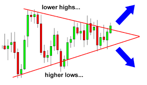 How to trade Forex with Triangle Chart Patterns | Forex Signals No Repaint,  MT4 indicators.