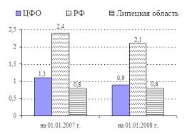 Дипломная работа Формирование и регулирование регионального рынка  Уровень регистрируемой безработицы оставался невысоким в том числе на 01 01 2008 г 0 8% по отношению к экономически активному населению что ниже чем в