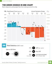 The Greek Exodus In One Chart Visual Capitalist