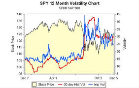 Historic Volatility Divergence From Implied Volatility As A
