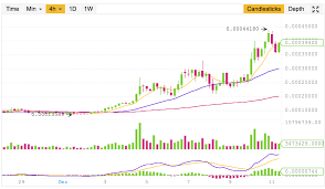 Could Someone Explain How To Read These Graphs From Binance
