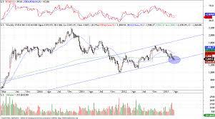 Lt Technical Chart Lt Technical Update Dean Market Profile