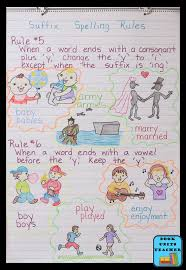 Suffix Anchor Chart Language Arts Anchor Charts Great For Upper Elementary