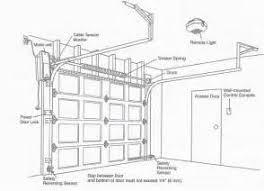 raynor garage door opener wiring diagram images python 2 garage liftmaster garage door opener model 8500 owner s manual