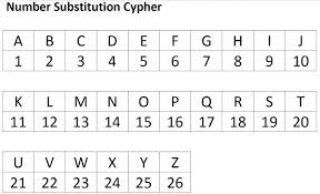 Letters By Number What Is A1z26 Cipher With Example Kifanga