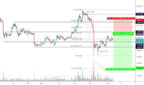 Mek Price Chart Eth Usd Price Action Analysis Hopes Despairs For Bitmex