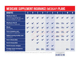 Medicare Supplement Chart Of Plans Medicare Supplement Plan Comparison Medicare Nationwide