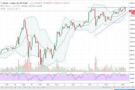 Bitcoin Price Analysis December 6 2017 Technical Analysis
