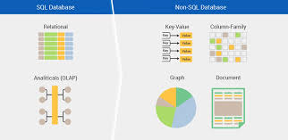 Sql To Mongodb Mapping Chart What To Consider When You Adopt Nosql Database Like Mongodb