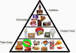 junk food pyramid. Fine Food Pyramids Plates And Pies And Junk Food Pyramid L