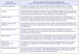 Infant Reflex Integration Chart Reflex Integration Clinical Observations Reflex