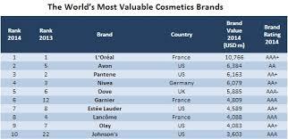 could nomakeupselfie halt soaring cosmetics brand values