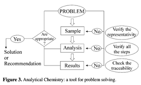 an integrated approach of analytical chemistry when we consider the resolution of problems in a real world context it is necessary to think about the main restrictions imposed by the time required to
