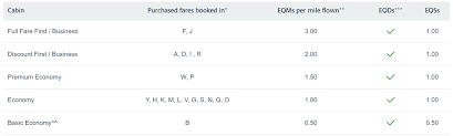 American Airlines Fare Chart Airline Booking Codes Explained All You Need To Know 2019