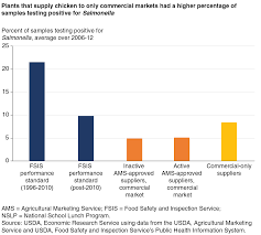 Usda Ers Regulation Market Signals And The Provision Of