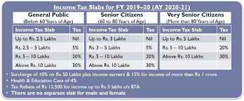 Income Tax Rate Chart For Ay 2019 20 Income Tax Slabs History In India
