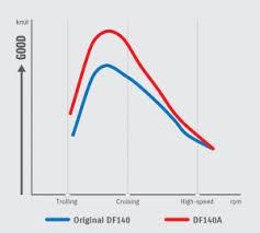 lean burn Outboard Wiring Diagram Suzuki Df140a df140a graphs 11 16 01