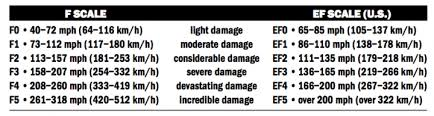 Tornado Levels Chart Ef Scale Tornado Fujita F Scale The Old Farmers Almanac